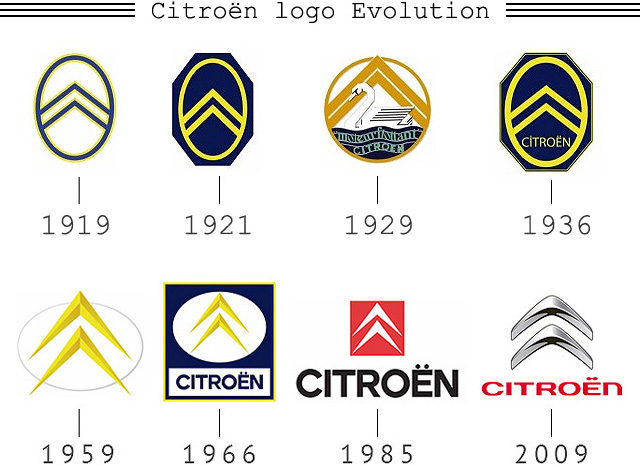 Citroen Logo Evolution (1919-2009)