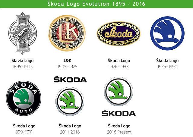 Škoda Logo Evolution (1895-2011)